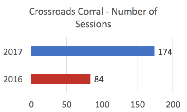 Number of Sessions Comparison